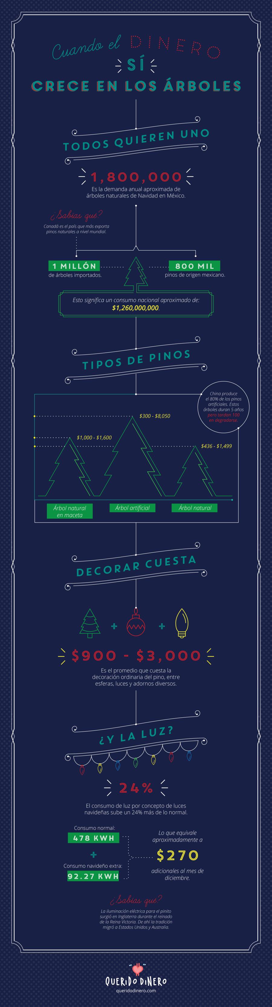 Infografía árbol de navidad