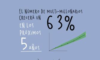 En 5 años habrá 1,548 nuevos multimillonarios