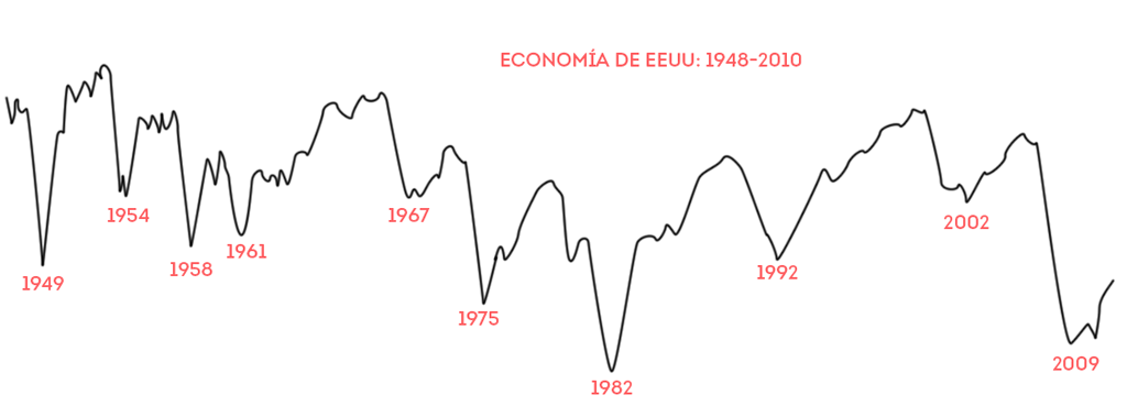 Gráfica de la economía de Estados Unidos de 1948 a 2010